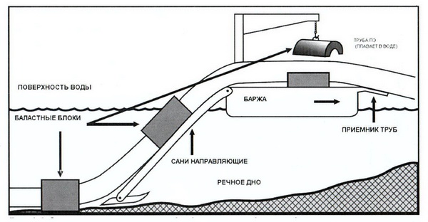 Рис. 1 Схема строительства